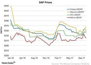 uploads/2017/10/DAP-Prices-2017-10-14-1.jpg