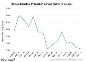 uploads///Chinas Industrial Production Shrinks further in October