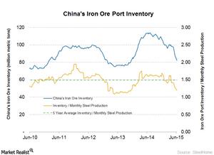 uploads///Chian port inventory