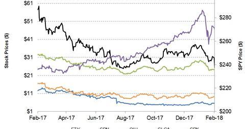uploads/2018/02/Stock-Prices-12.jpg