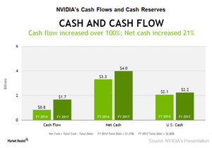 uploads/2017/06/A14_NVDA_2017-cash-flow-and-cash-reserve-1.png