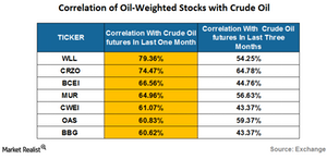 uploads/2016/05/oil-weightes-stocks1.png