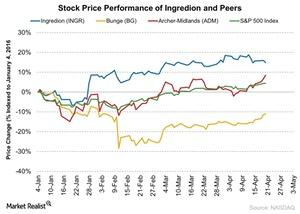 uploads/2016/05/Stock-Price-Performance-of-Ingredion-and-Peers-2016-05-041.jpg