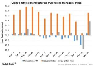 uploads/2016/04/Chinas-Official-Manufacturing-Purchasing-Managers-Index-2016-04-011.jpg