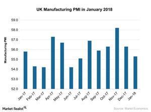 uploads///UK Manufacturing PMI in January