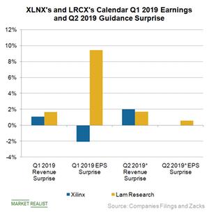 uploads///b_Semiconductors_XLNX LRCX earnings surprise Q