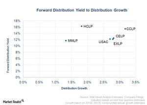 uploads/2015/09/forward-distribution-yield-to-distribution-growth31.jpg