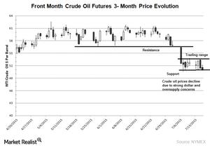 uploads/2015/07/WTI-3-month-chart1.png
