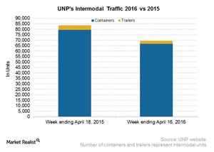 uploads/2016/04/UNP-Intermodal51.png