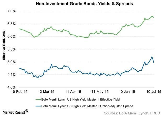 uploads///Non Investment Grade Bonds Yields Spreads