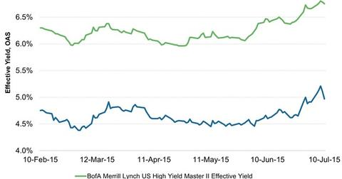 uploads/2015/07/Non-Investment-Grade-Bonds-Yields-Spreads21.jpg