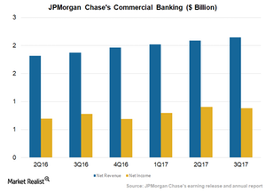 uploads///Commercial banking