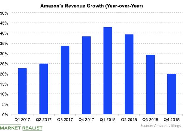 uploads///Amazon Q  rev growth