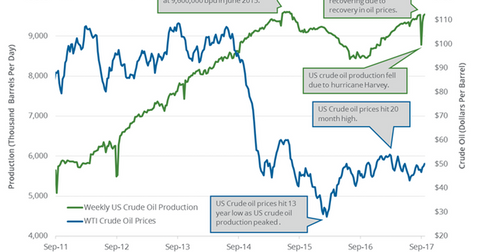 uploads/2017/09/US-weekly-crude-oil-production-1.png
