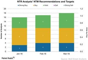 uploads/2018/03/NTR-Analysts-NTM-Recommendations-and-Targets-2018-03-14-1.jpg
