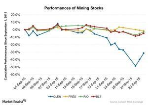 uploads///Performances of Mining Stocks