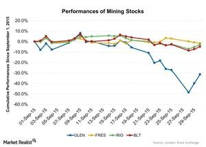 uploads/2015/10/Performances-of-Mining-Stocks-2015-10-011.jpg