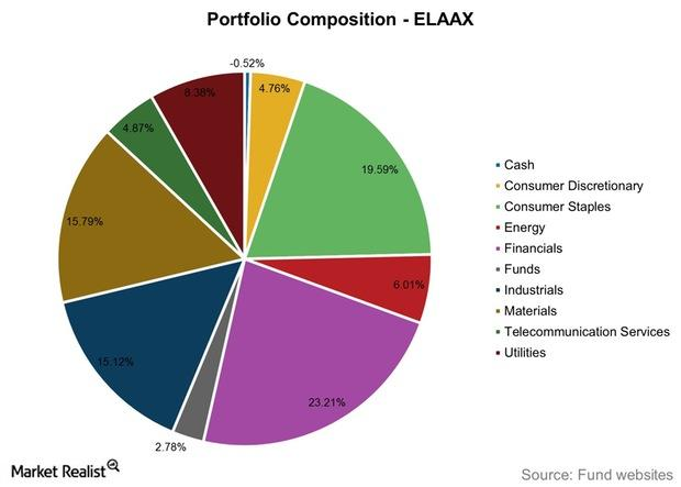 uploads///Portfolio Composition ELAAX