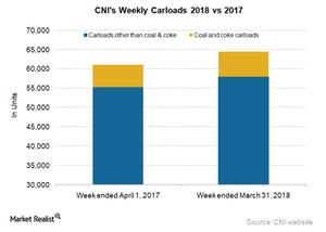 uploads/2018/04/CNI-carloads-1.png
