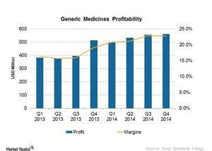 uploads///Generics Profitability