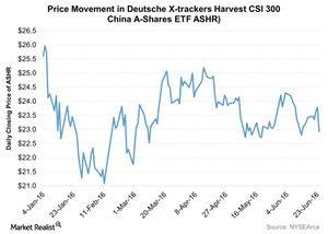 uploads///Price Movement in Deutsche X trackers Harvest CSI  China A Shares ETF ASHR