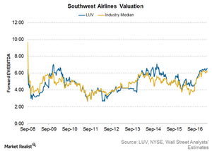 uploads/2017/04/Southwest-Airlines-valuation-1.png