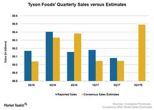 uploads///TSN Sales