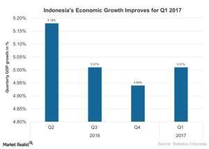 uploads///Indonesias Economic Growth Improves for Q