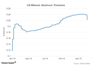 uploads///aluminum premiums
