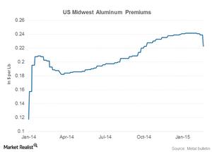 uploads/2015/02/aluminum-premiums1.png