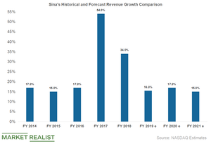 uploads/2019/04/sina-revenue-growth-YoY-1.png