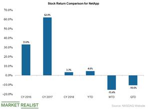 uploads/2019/05/netapp-stock-returns-1.png