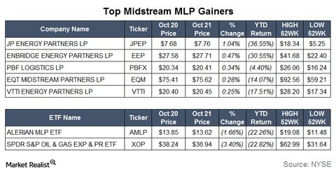 uploads/2015/10/Gainers15.png