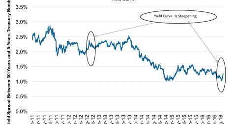 uploads/2016/09/Yield-Curve-Is-Steepening-2016-09-21-3.jpg