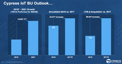 uploads///A_Semiconductors_CY_IoT business outlook