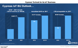uploads/2017/04/A12_Semiconductors_CY_IoT-business-outlook-1.png