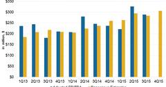 uploads///SXL EBITDA estimates