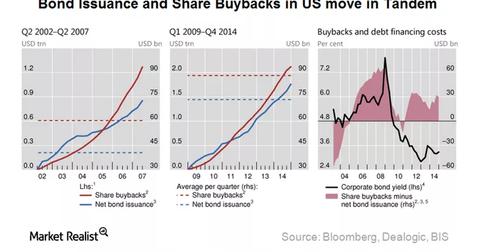 uploads/2015/08/bond-issuance1.png