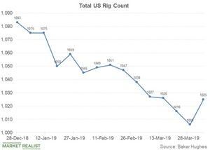 uploads/2019/04/total-us-rig-count-1.jpg