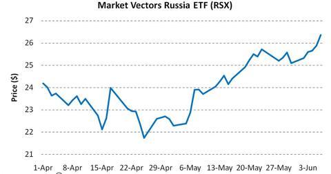 uploads/2014/06/Market-Vectors-Russia-ETF-RSX.jpg