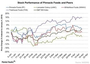 uploads/2016/04/Stock-Performance-of-Pinnacle-Foods-and-Peers-2016-04-251.jpg
