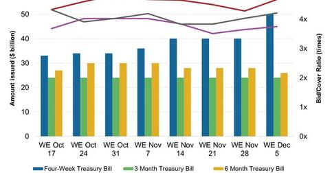 uploads/2014/12/Weekly-T-Bill-Issuance-and-Bid-Cover-Ratio11.jpg