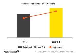 uploads/2015/03/Telecom-sprint-POSTPAID-phone-gross-adds-3fq141.jpg