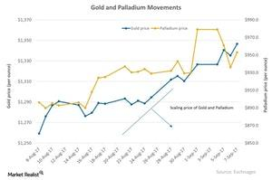 uploads/2017/09/Gold-and-Palladium-Movements-2017-09-08-1-1.jpg