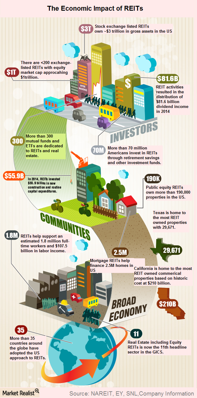 uploads///Economic impact of REITs