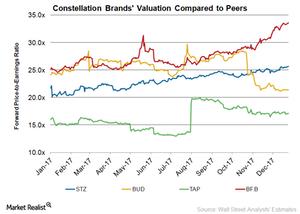 uploads///STZ Valuation
