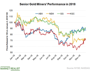 uploads/2019/01/Gold-miners-performance-2-1.png