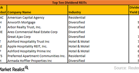 uploads/2017/07/top-10-div-reits-1-1.png