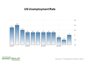 uploads/2018/08/Unemployment-rate-1.png