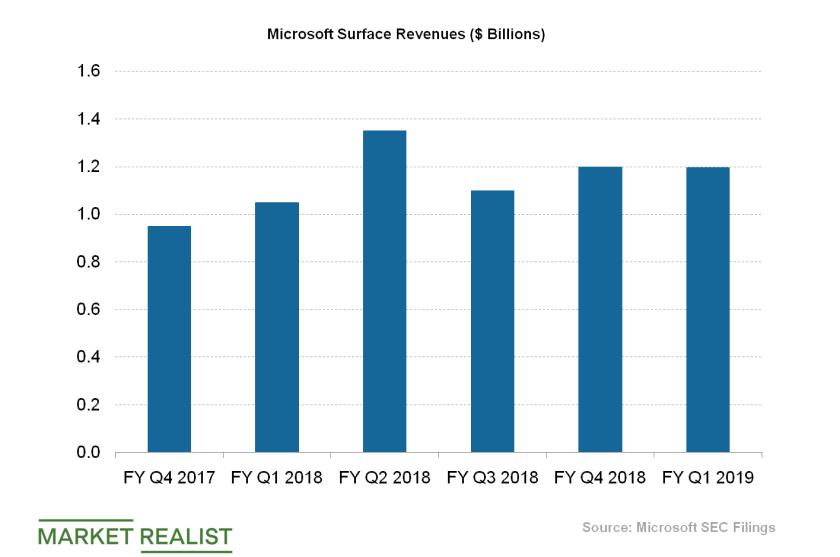 uploads///Microsoft Surface Revenues